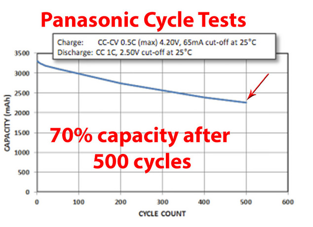 They Supposedly Have A Longer Lifespan Than Panasonic S Off The Shelves Ncr 18650 Cells Er Aly Tested Them And Supplied Those Comparison