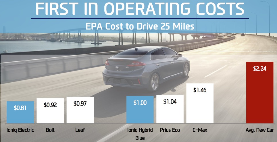 Typical Leasing Car Cost