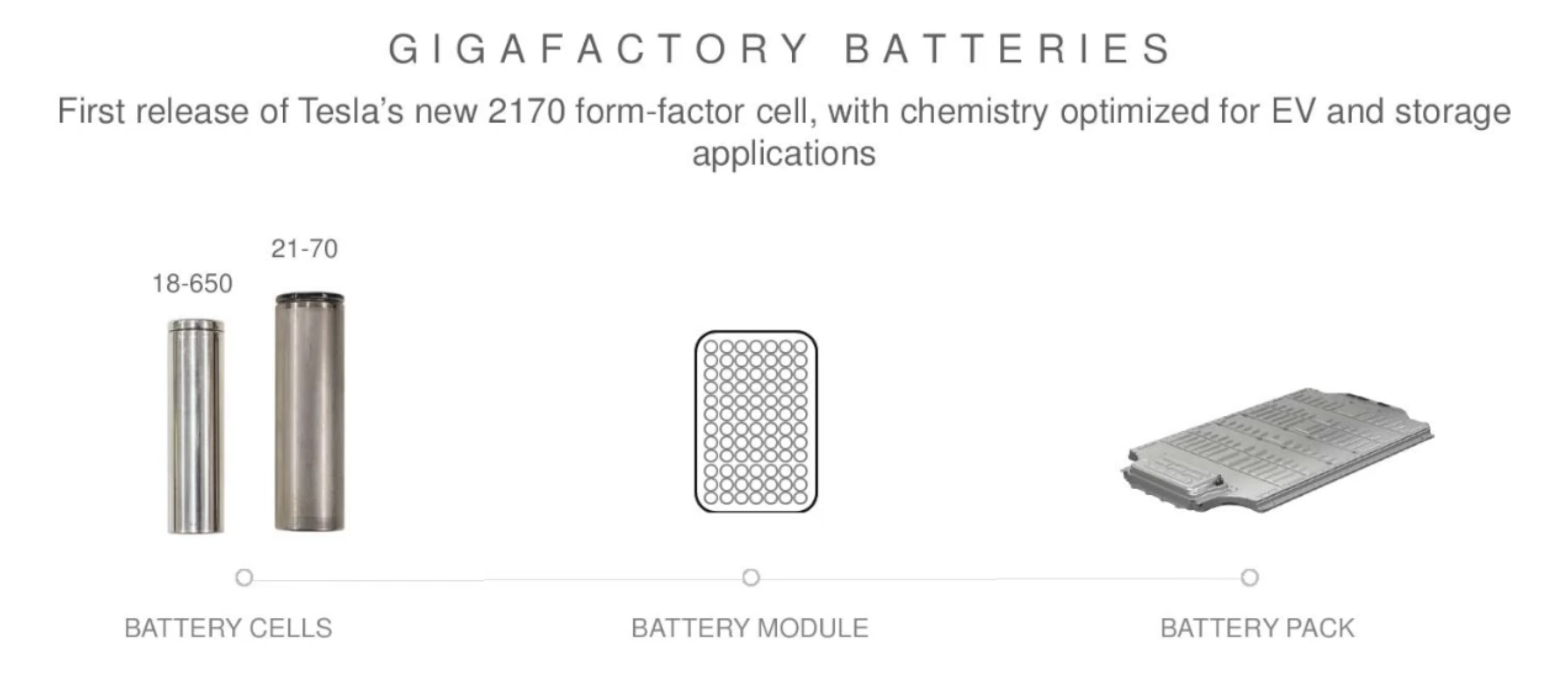 Battery Cell 2170 >> Tesla is starting Model 3 battery cell production at Gigafactory 1 'right now' - Electrek