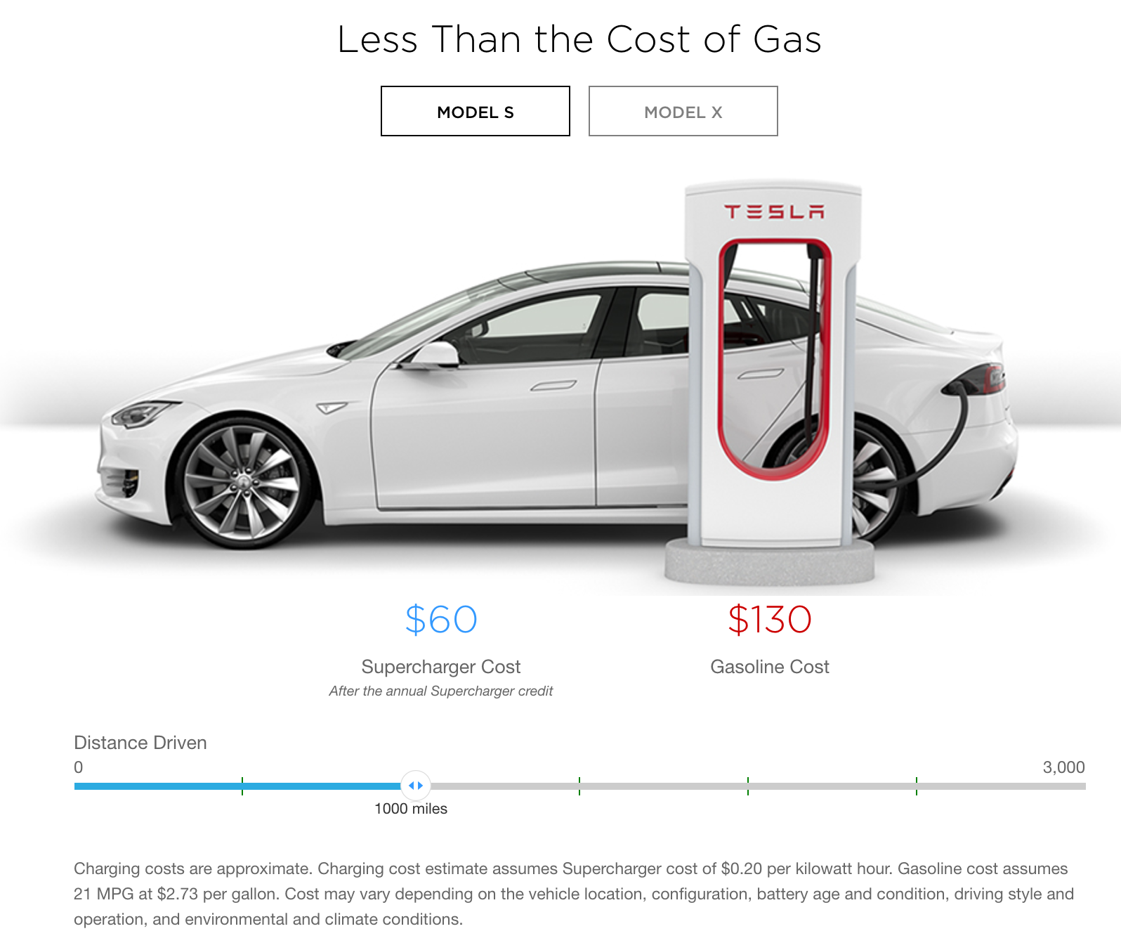 Tesla Introduces New Supercharger Cost Estimator As It Transitions To Pay Per Use Model