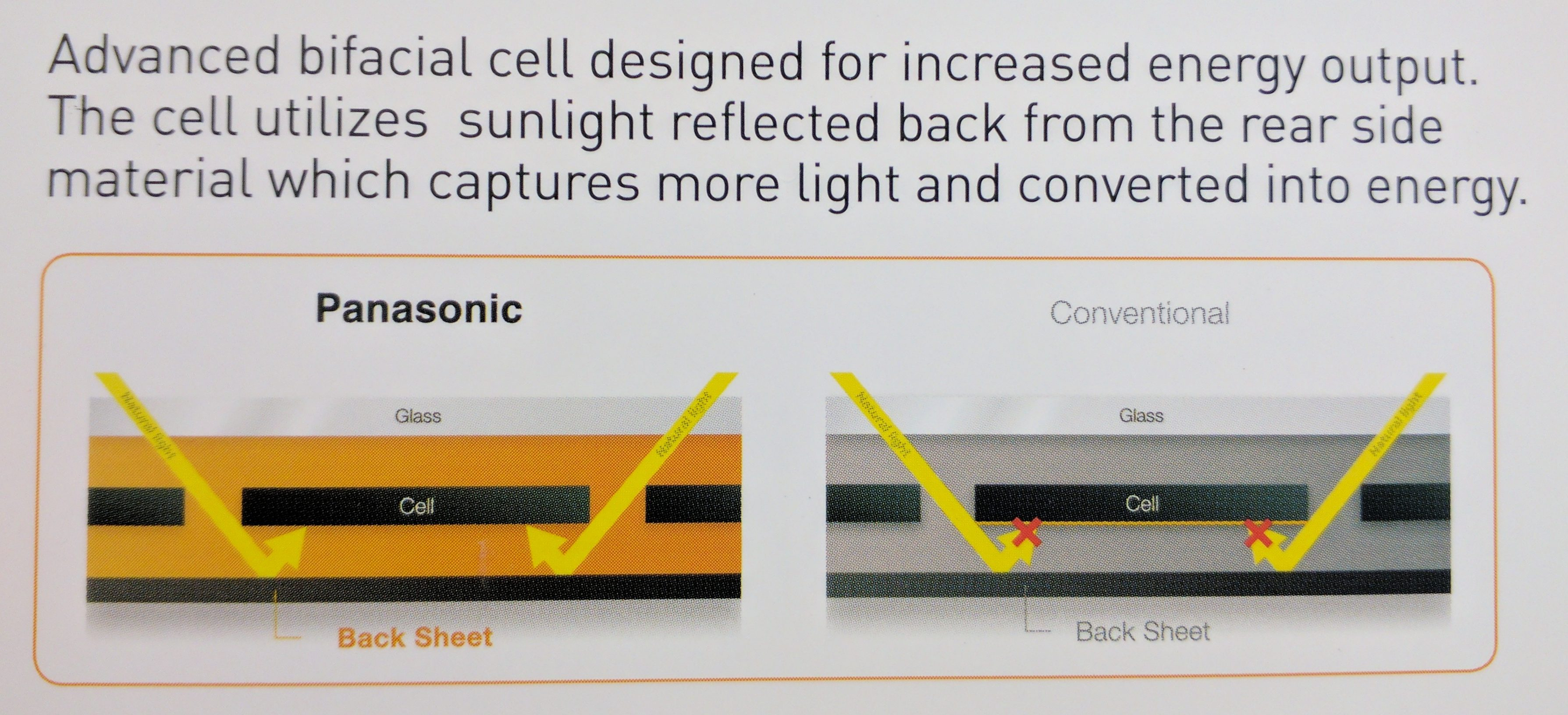 Bifacial Solar Panels From Lg Longi Panasonic And