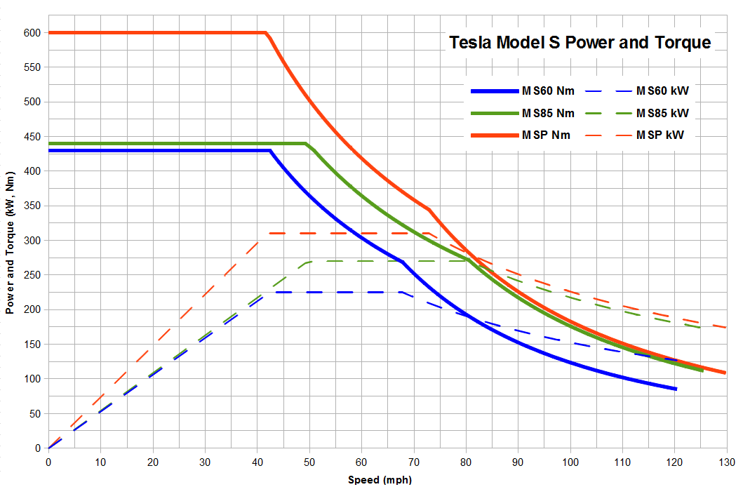 Tesla electric motor specs