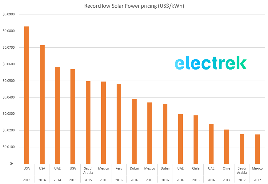 Updated Est Electricity On The Planet Is Mexican Actually Wind At 1 77 Kwh