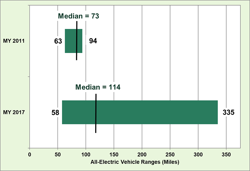 Median Electric Car Range Increased By 56 Over The Last 6 Years