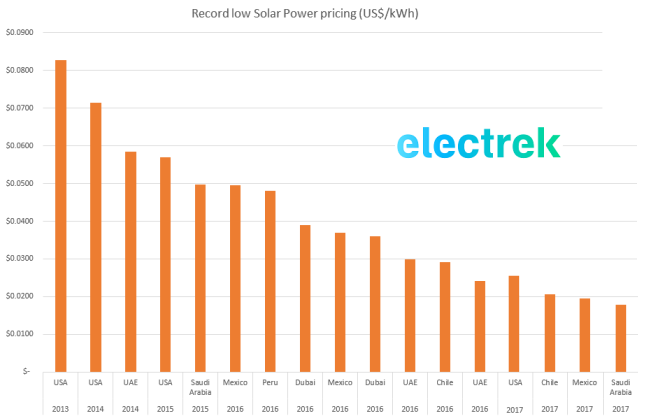 USA's cheapest solar power in Austin, Texas - ~2 5¢/kWh for