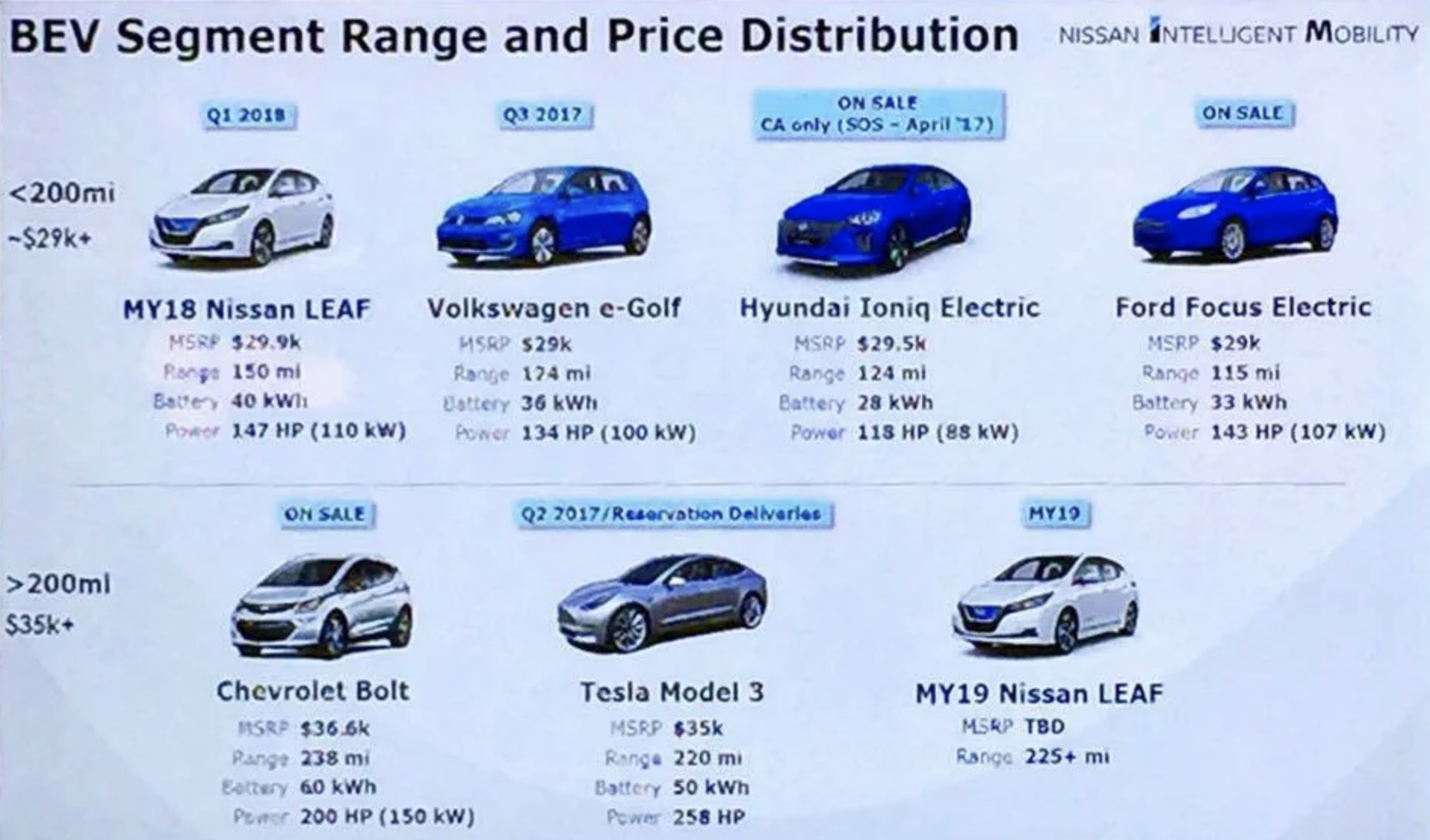Nissan Leaf 2019 will have 'over 225 miles' of range, 100 ...