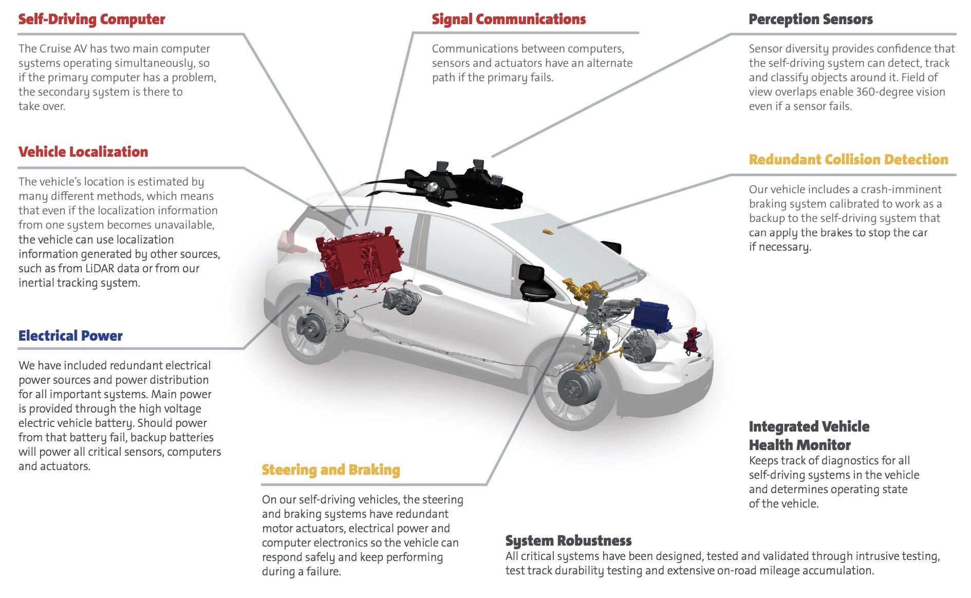 Gm Unveils Autonomous Bolt Ev Without Steering Wheel Or Pedal Aims Brakes Diagram Heres Gms