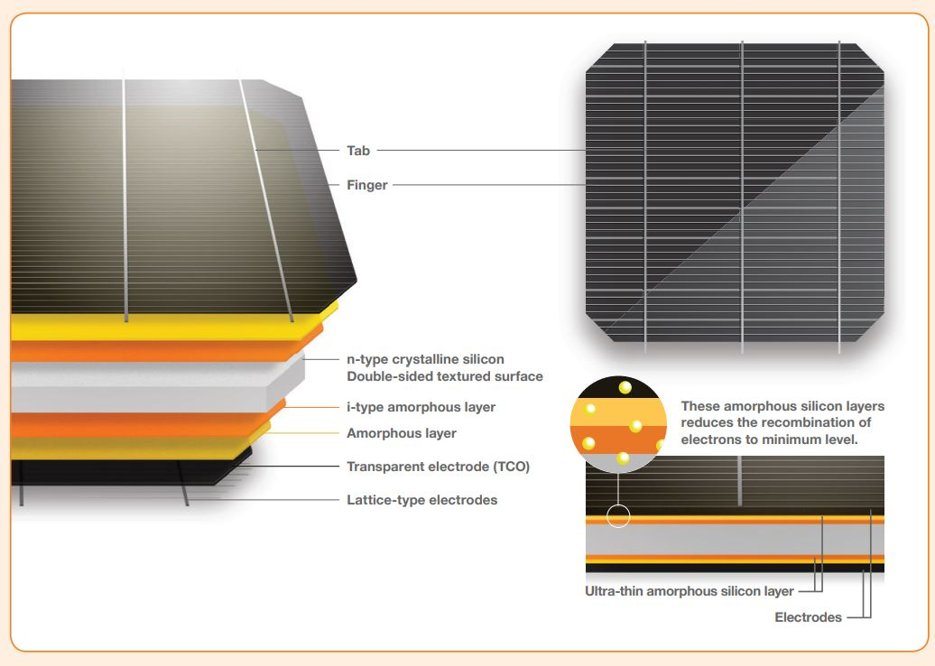 Panasonic Launches All Black Solar Panel Kuro For