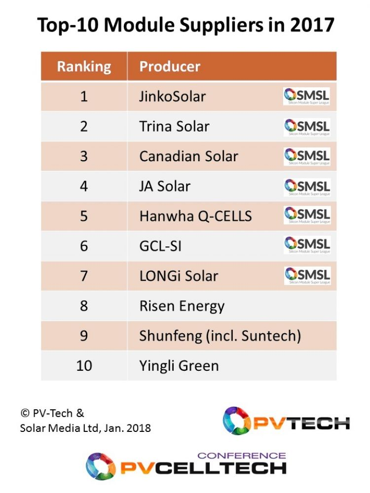 Top residential solar panels from the 10 largest suppliers