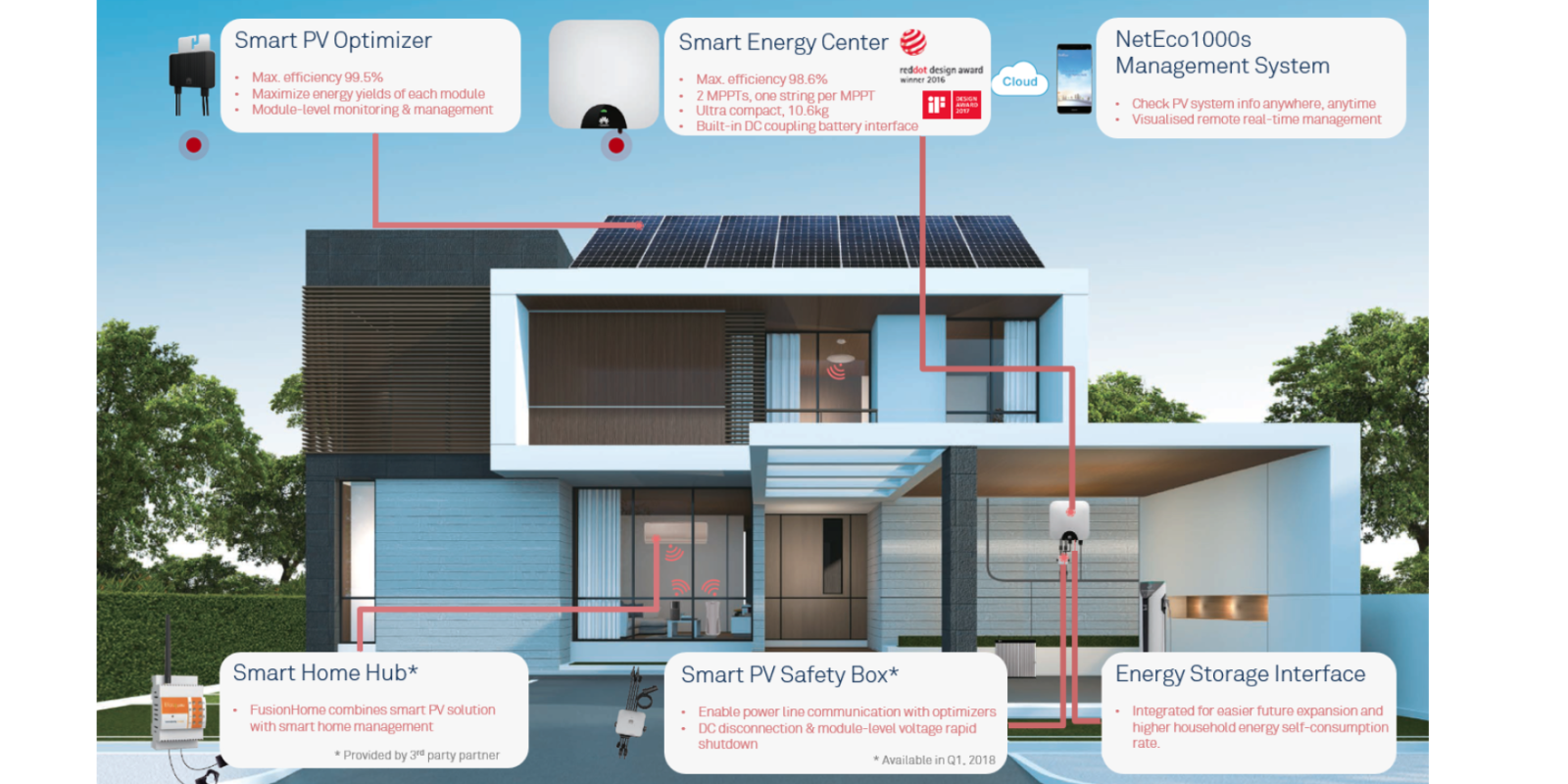 Huawei's 'FusionHome' solar inverter really wants your house to come alive