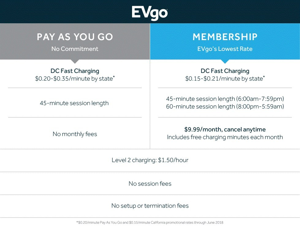 EVgo announces lower/simpler price plans and longer charging