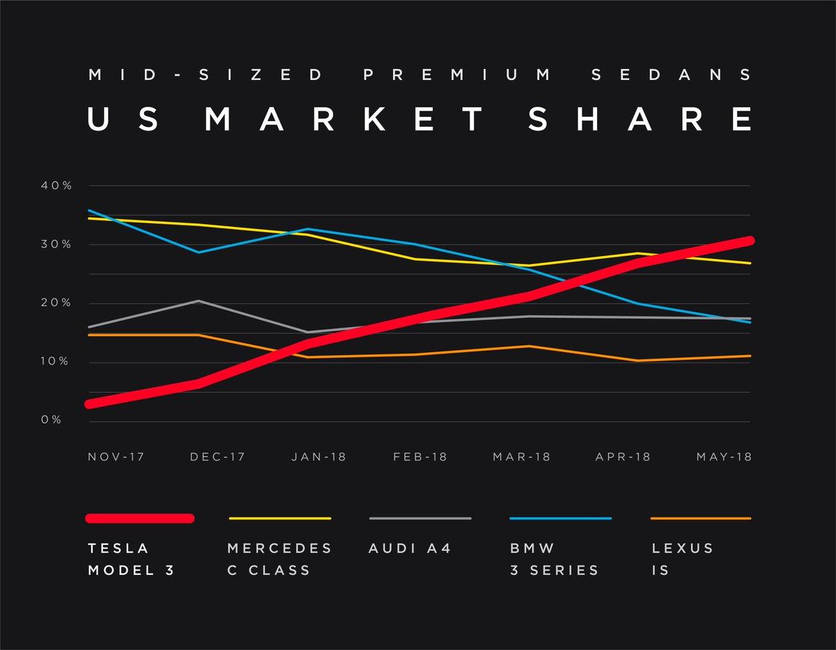 Tesla Model 3 claims best-selling mid-sized premium sedan ...