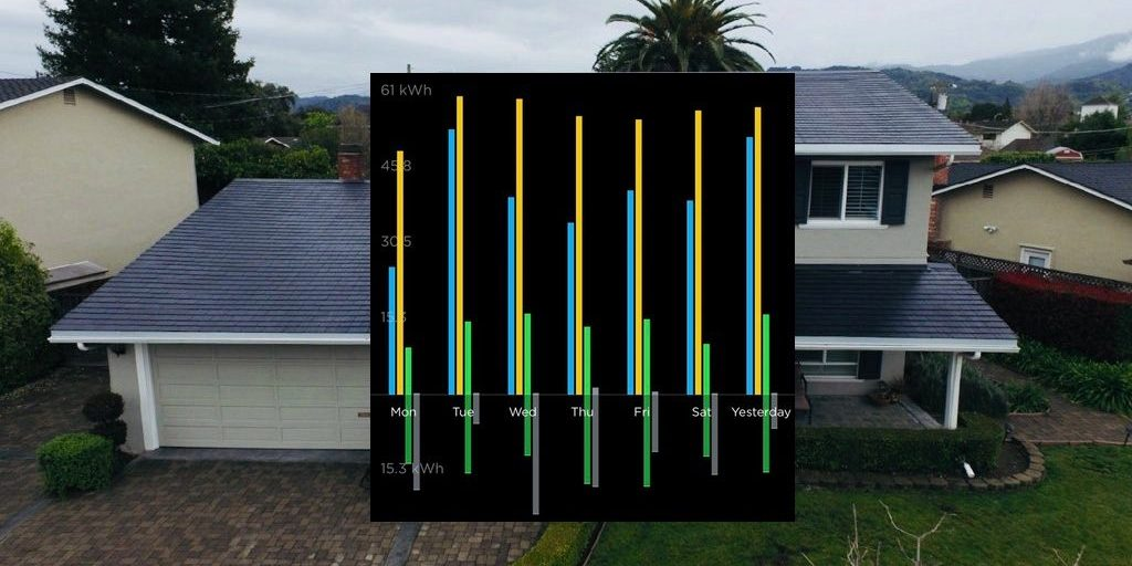 The Tesla Solar Roof and Powerwall in one chart