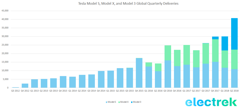 Tesla releases official production numbers: 53,339 vehicles including 28,578 Model 3's in Q2, 6,000 per week next month
