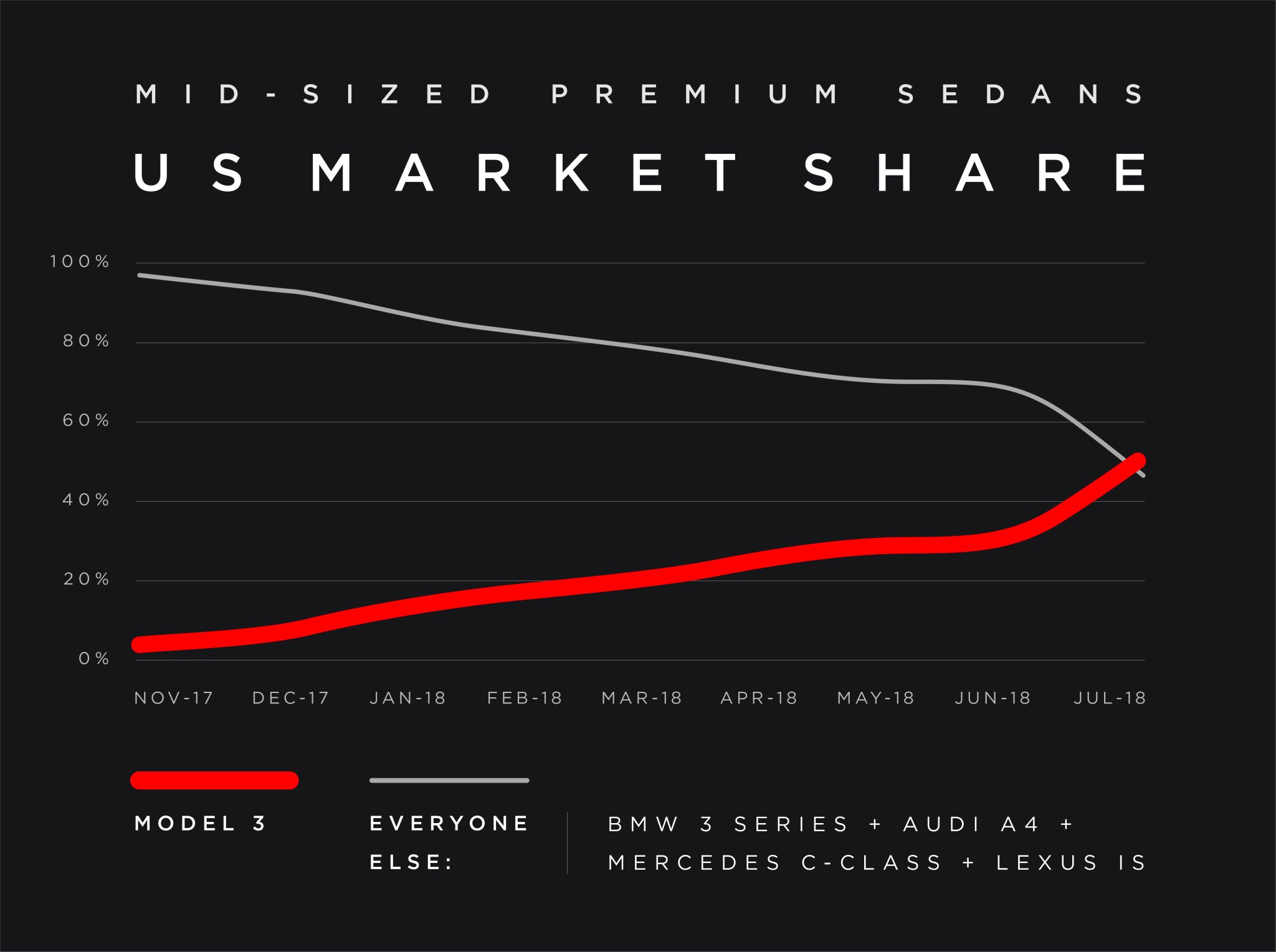 Tesla claims Model 3 outsold all other premium sedans ...