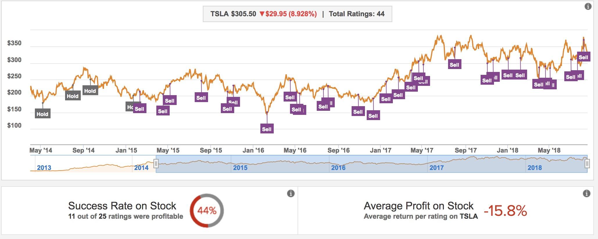 tesla  tsla  stock is in free fall as wall street doubts
