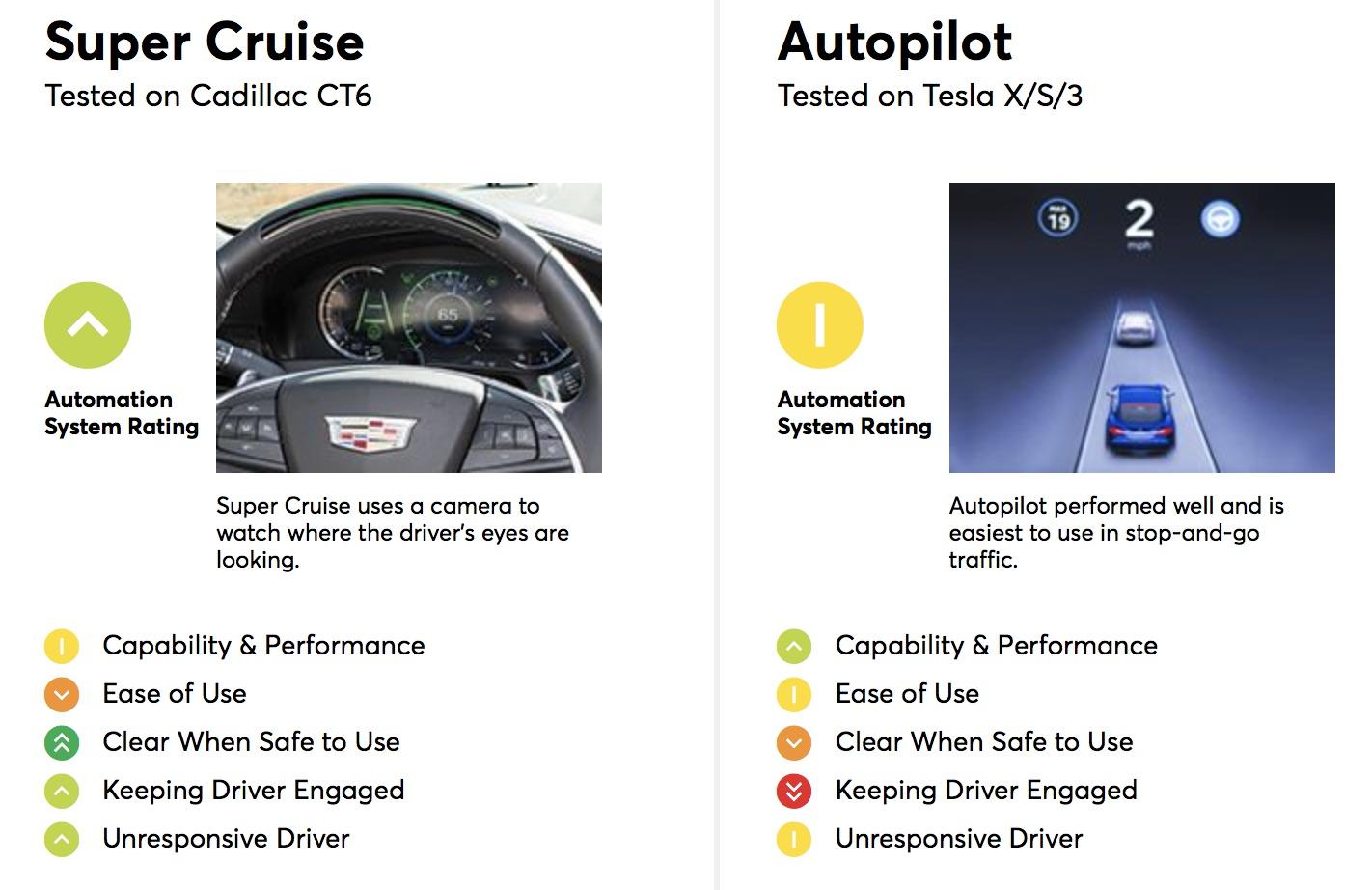 super cruise tesla autopilot