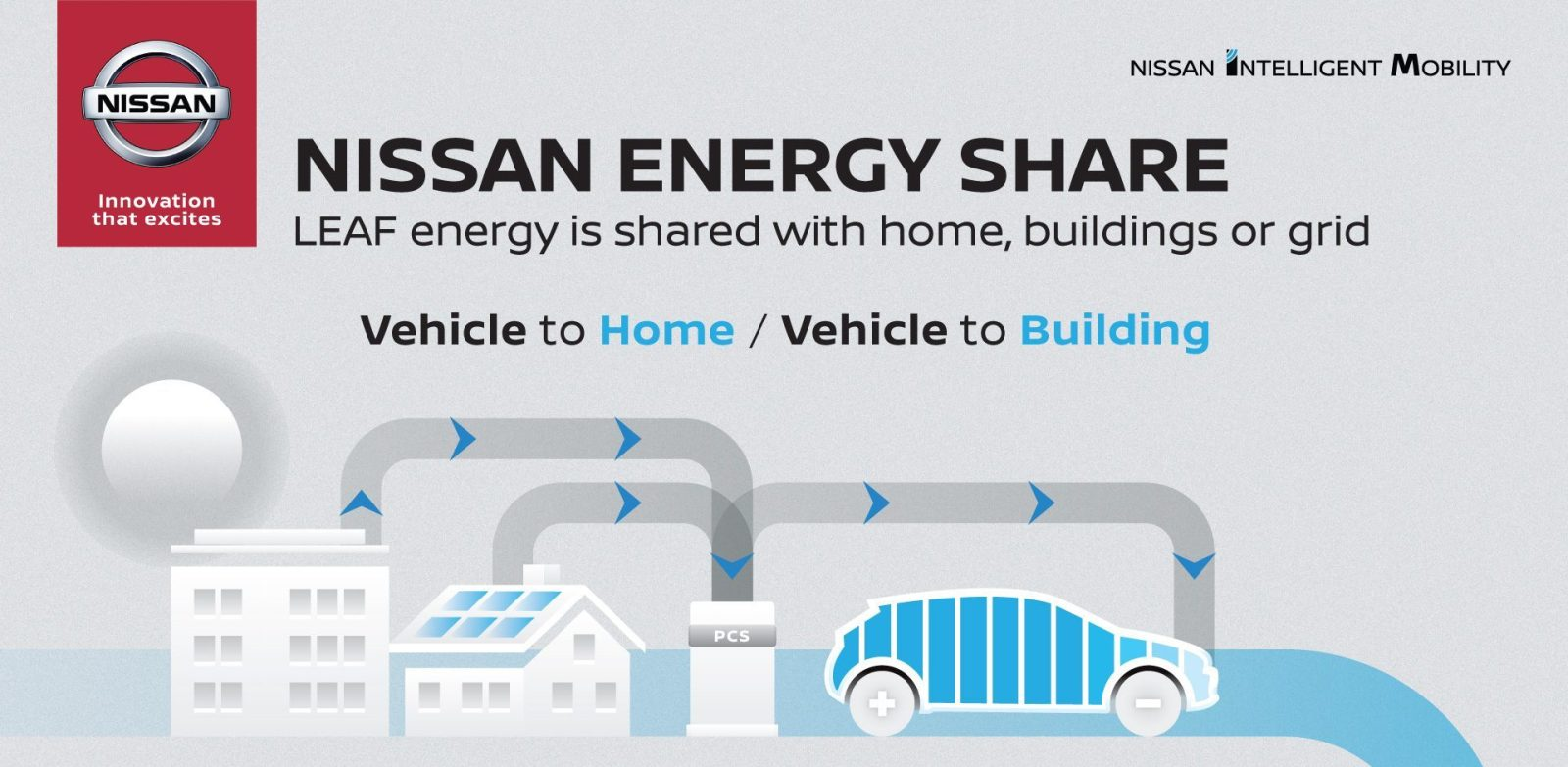 Nissan Launches Energy To Commercialize Vehicle Home Building With The Leaf