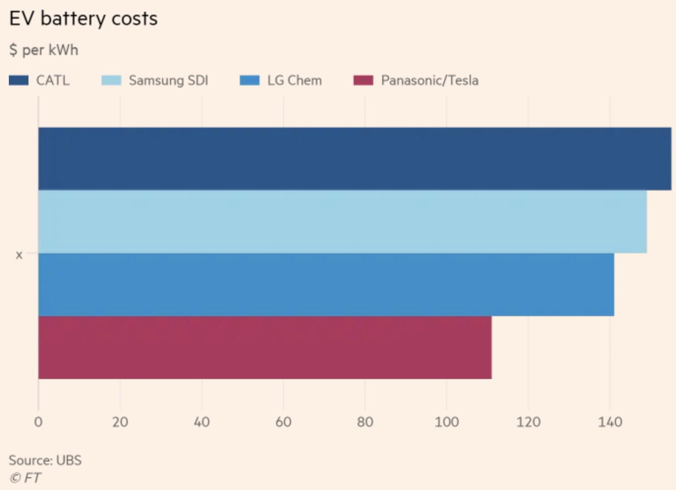 According To The Report Tesla S Battery Cell Cost Is At 111 Per Kwh