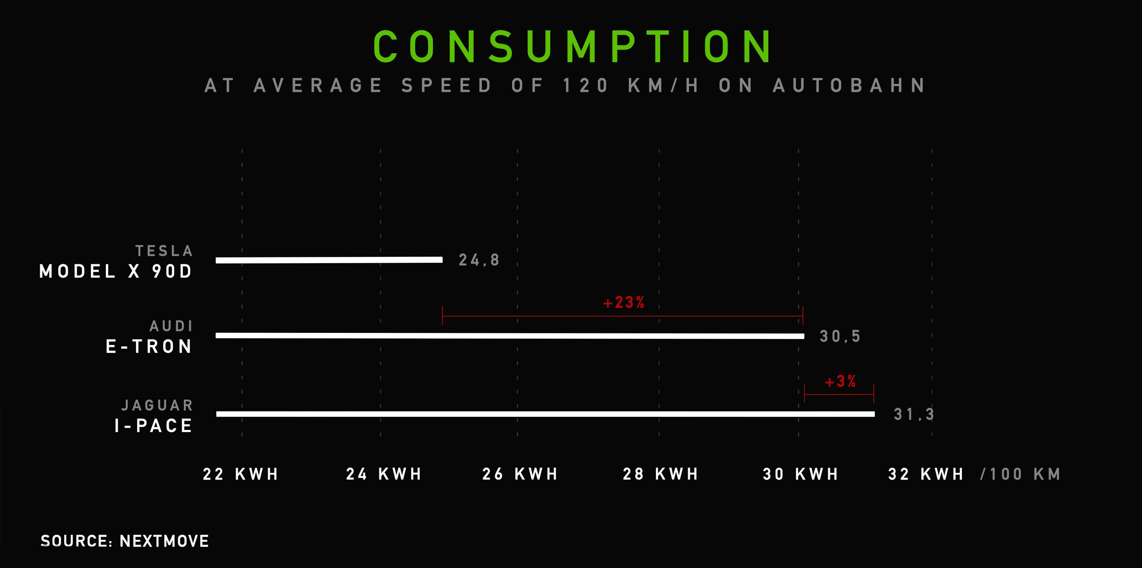 Tesla S Incredible Efficiency Lead Is Becoming Clear With Range Test