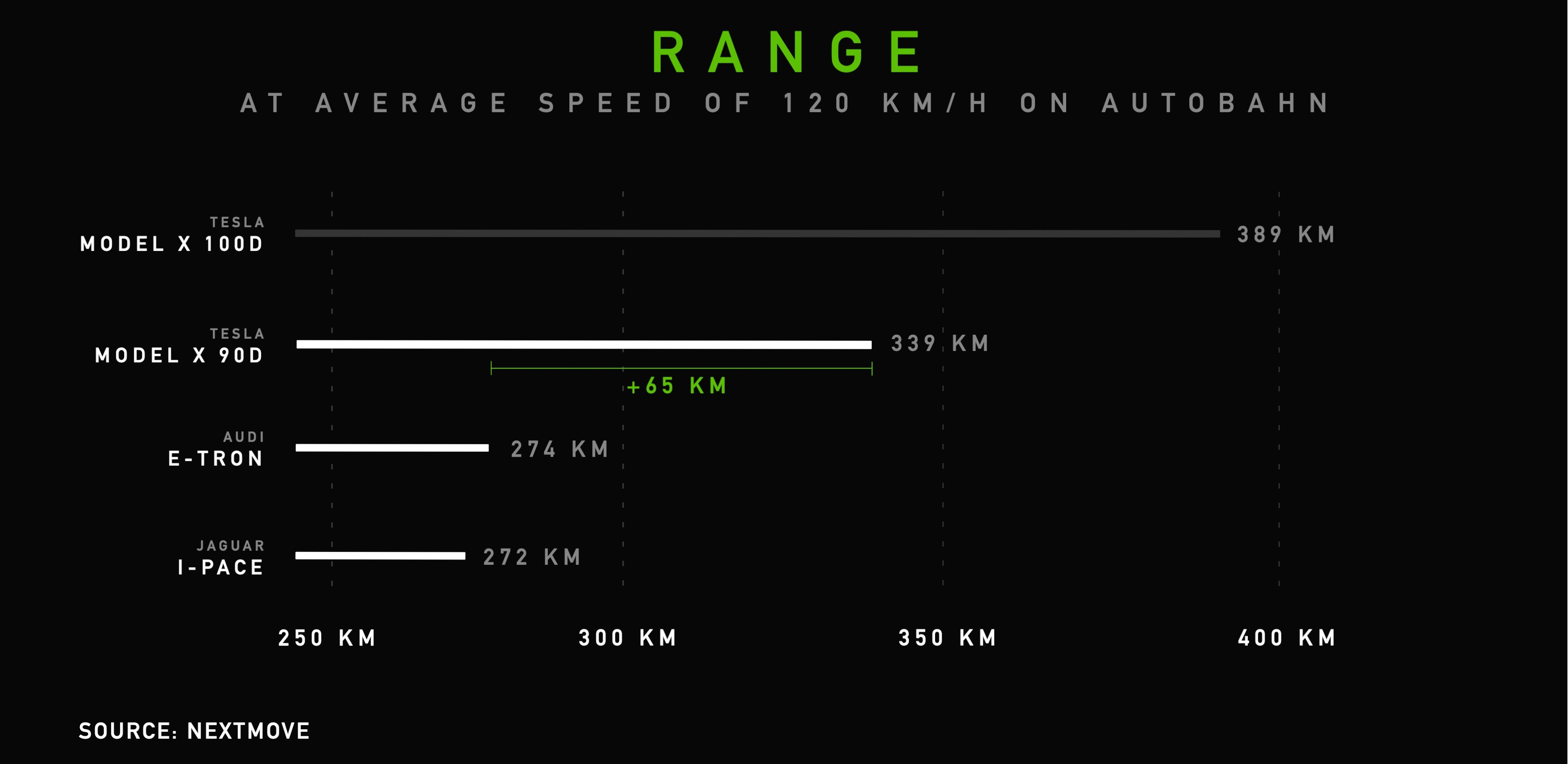 3_Range_EN-Audi-etron-Tesla-Model-X-Jaguar-I-PACE-Range-Consumption-Test-nextmove