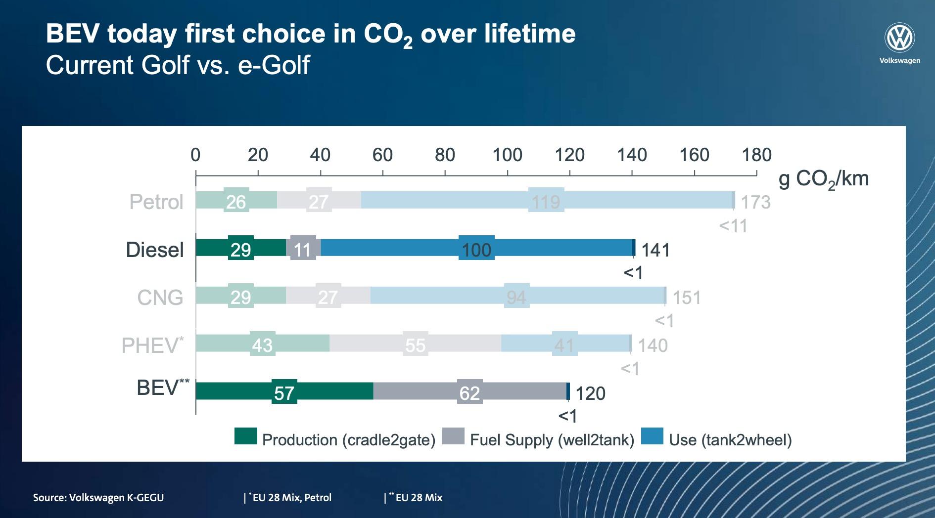 Volkswagen CO2 emissions