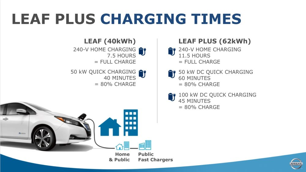Nissan Leaf Plus charging times