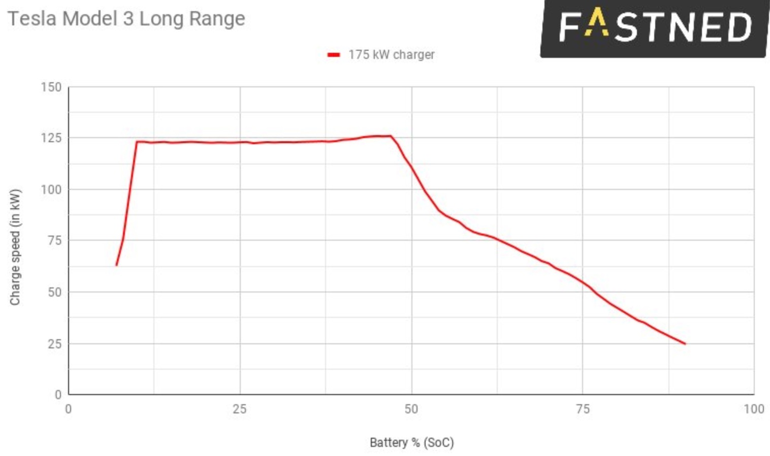 Tesla Model 3 CCS charge rate