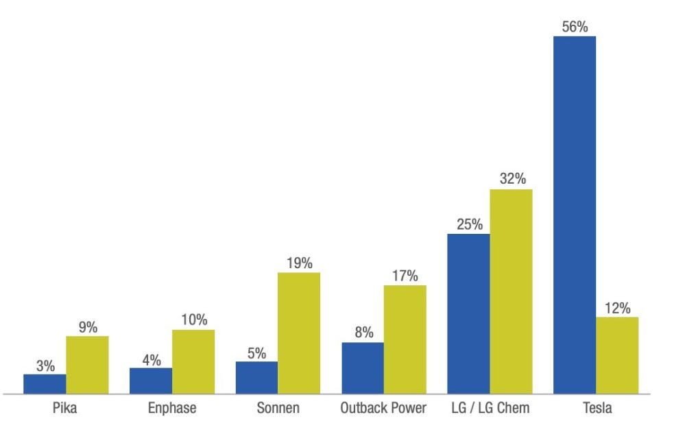 Tesla Powerwall captures majority of mindshare in home battery market but can't deliver, report says
