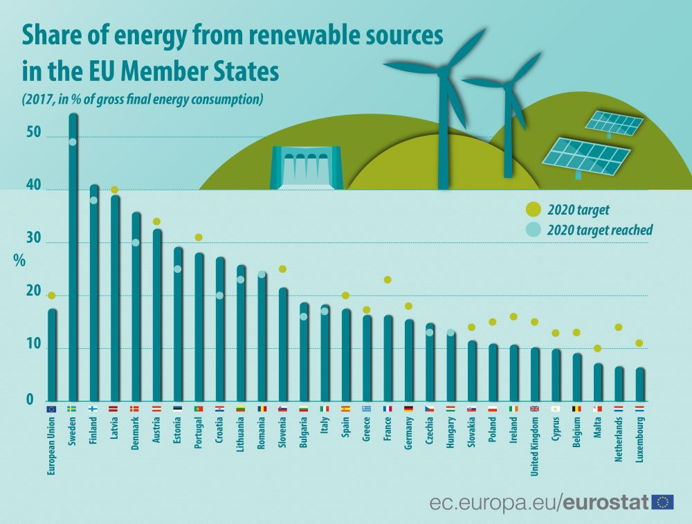 EU renewable energy