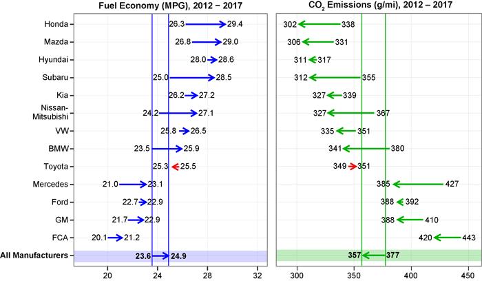 fuel economy 2012-17