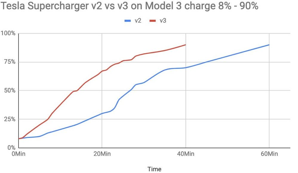 First look at Tesla's new V3 Supercharger in action - Electrek