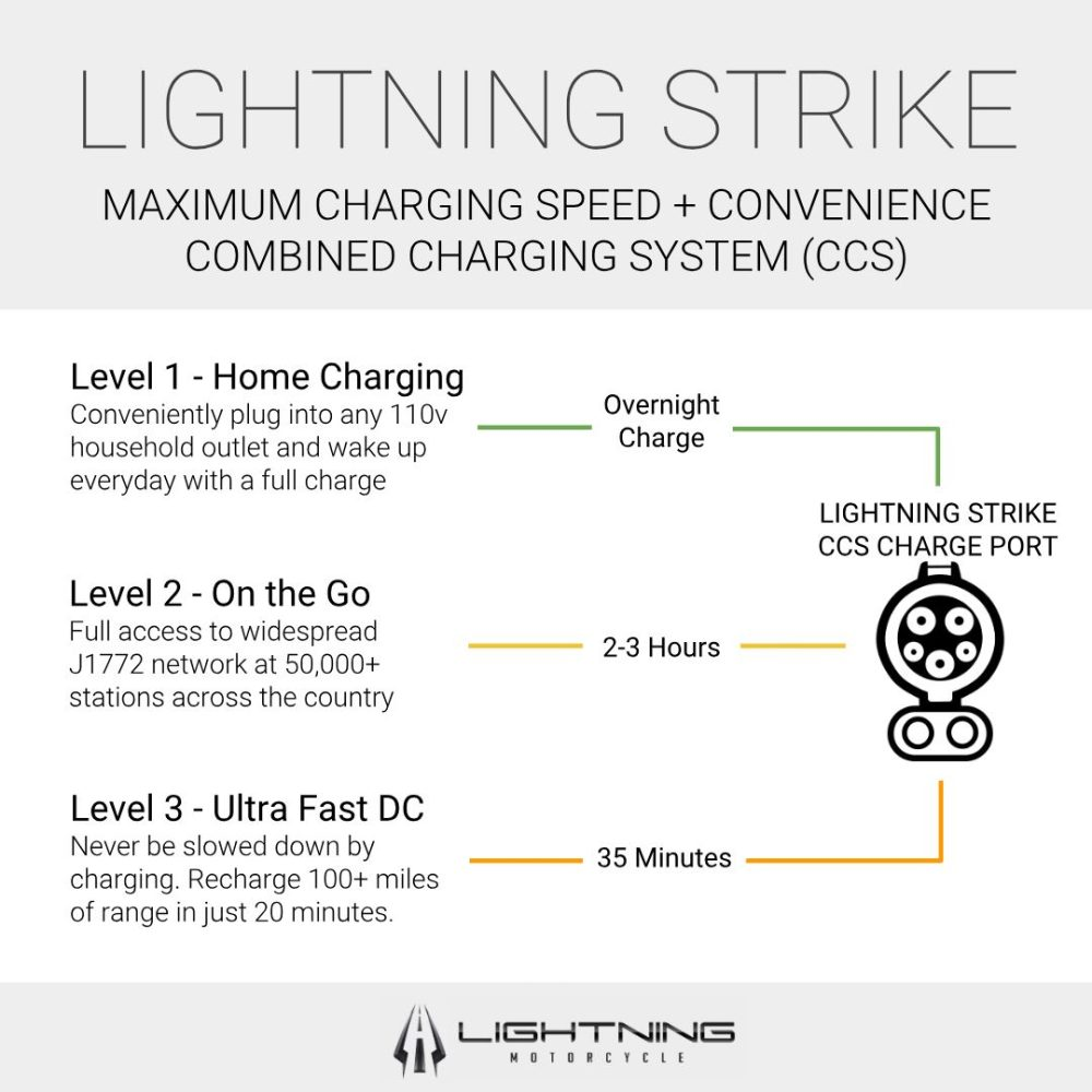 lightning strike charging