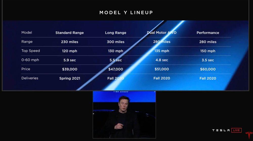 tesla raises model y prices by 1k will raise inventory car prices april 2 electrek. Black Bedroom Furniture Sets. Home Design Ideas