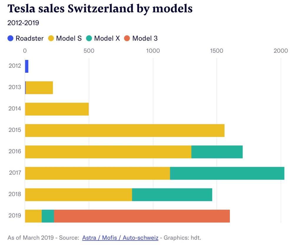Tesla Model 3 becomes best-selling car in Switzerland – not just electric