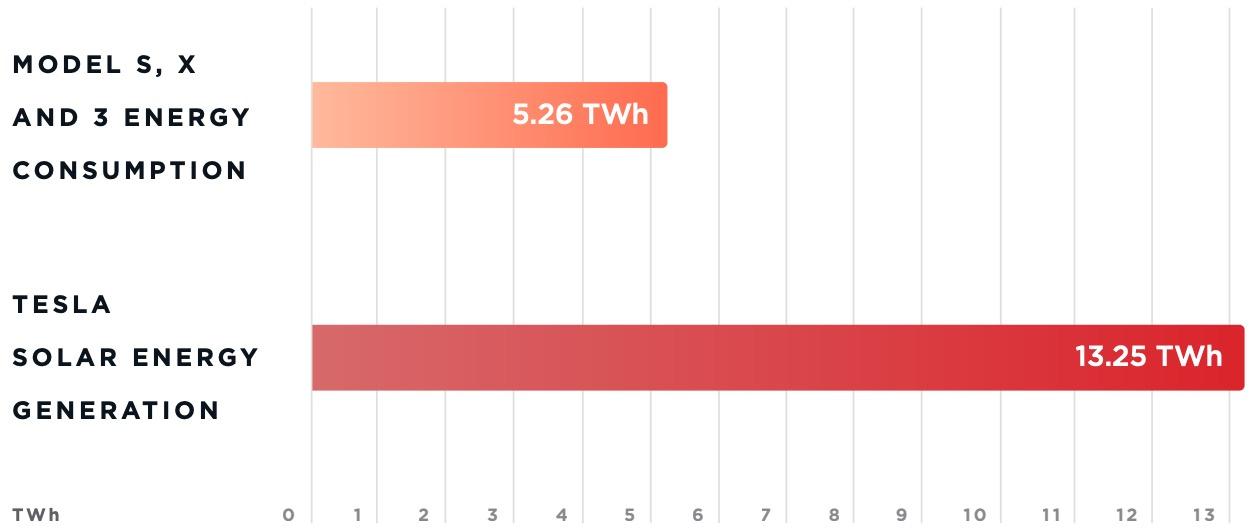 Tesla energy consumption and generation