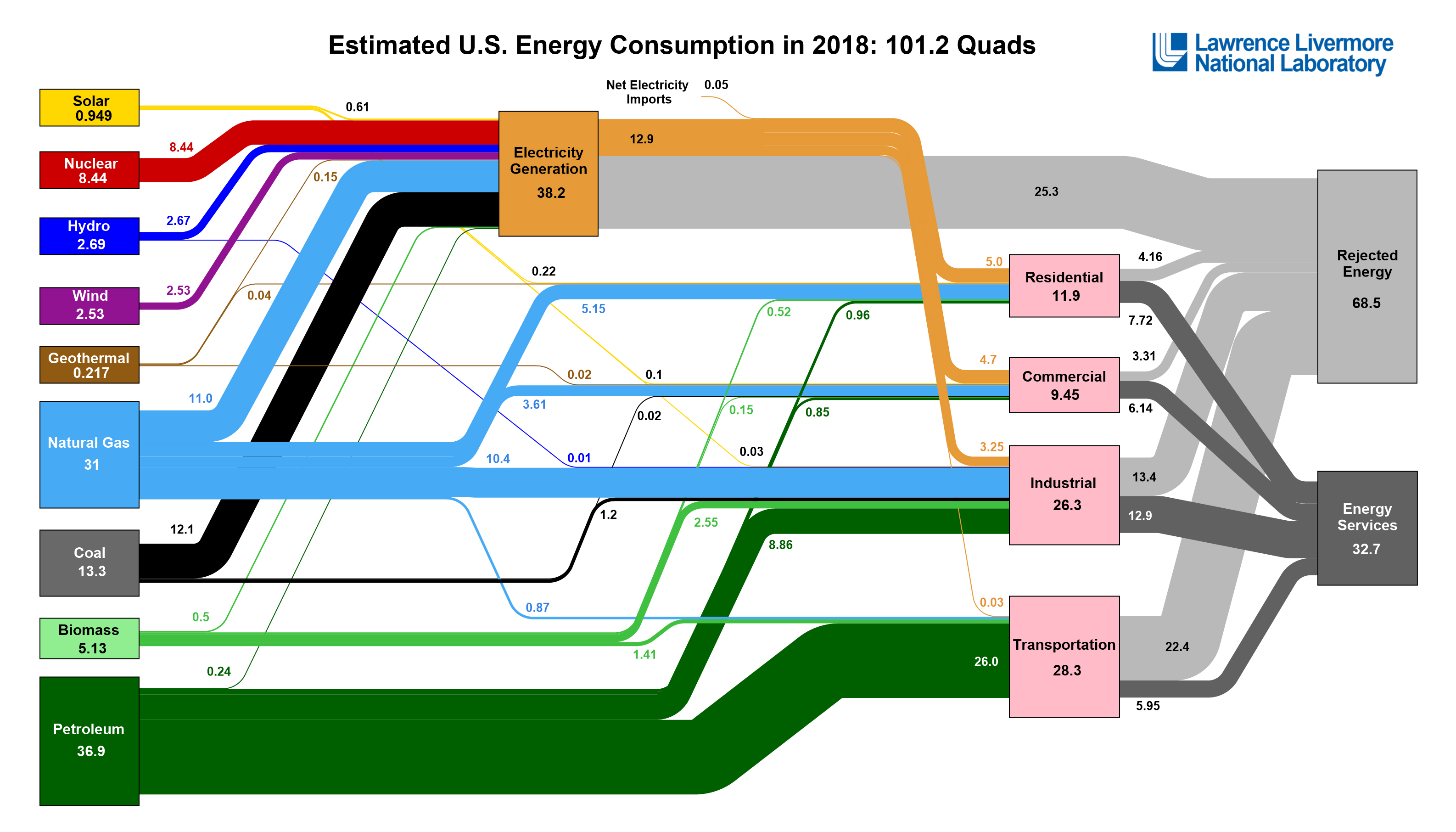 US energy consumption hits record high in 2018, solar/wind/natural gas grow