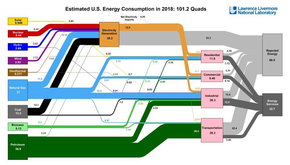 LLNL energy flow chart 2018