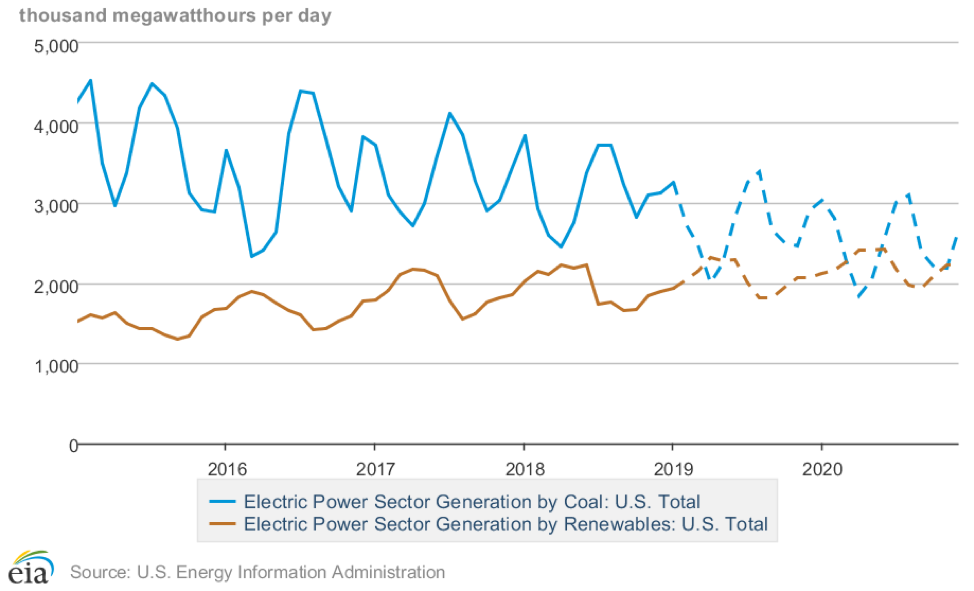coal renewables