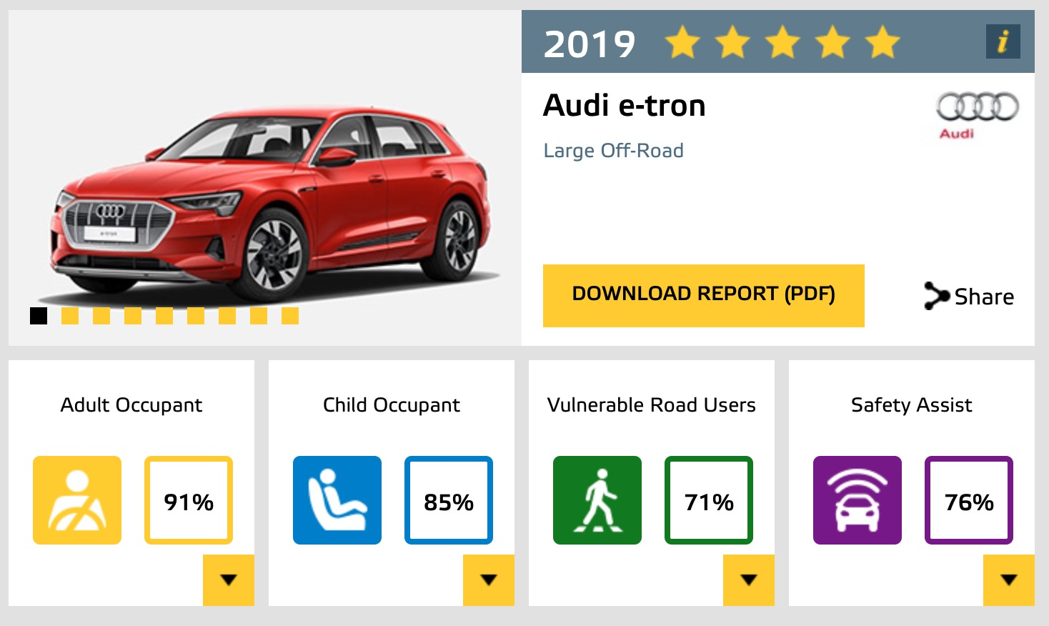 Audi e-tron electric SUV gets 5-star safety rating, watch crash test video