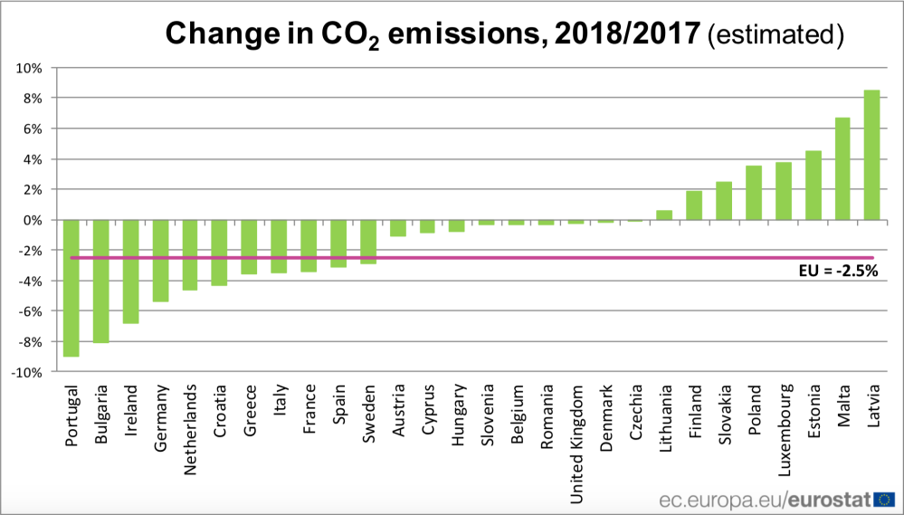 EU CO2 emissions in 2018