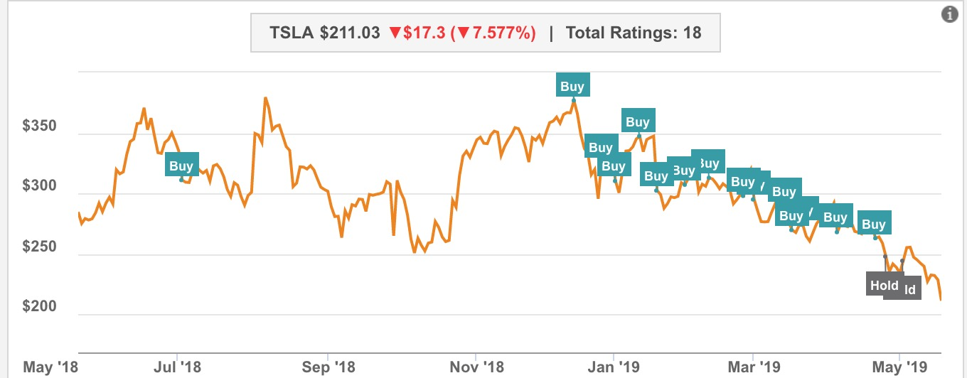Tesla (TSLA) stock falls on demand concern from analyst, continued trade war issues