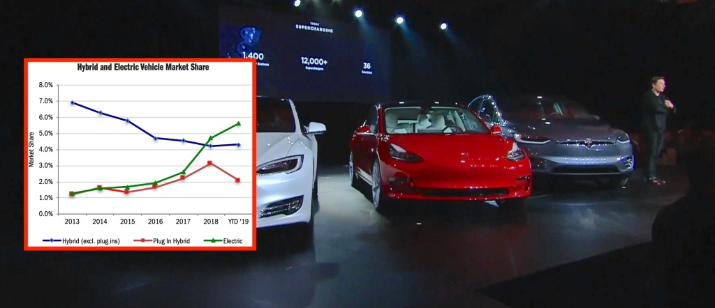Tesla dominates other premium automakers in California, pushes EV market share over 5% - Electrek