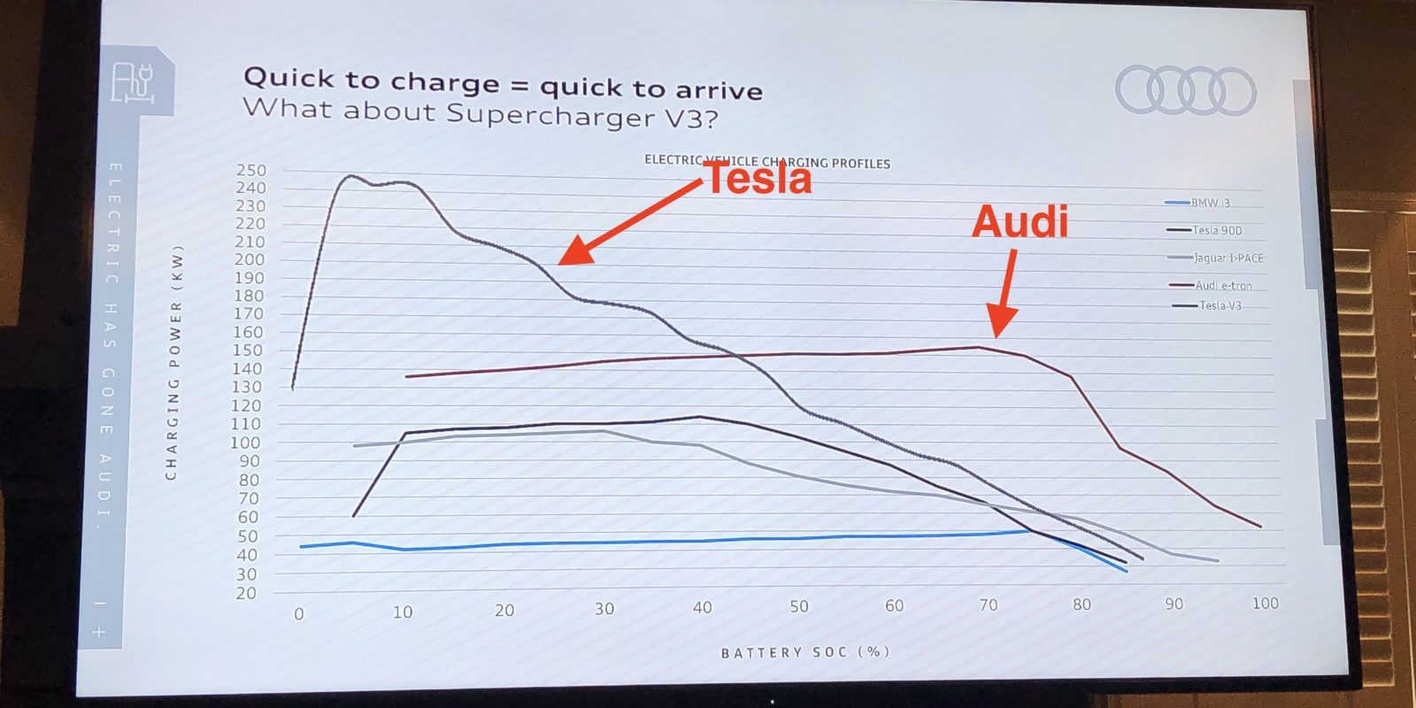 Audi goes after Tesla Supercharger V3: 'sustained power beats top power'