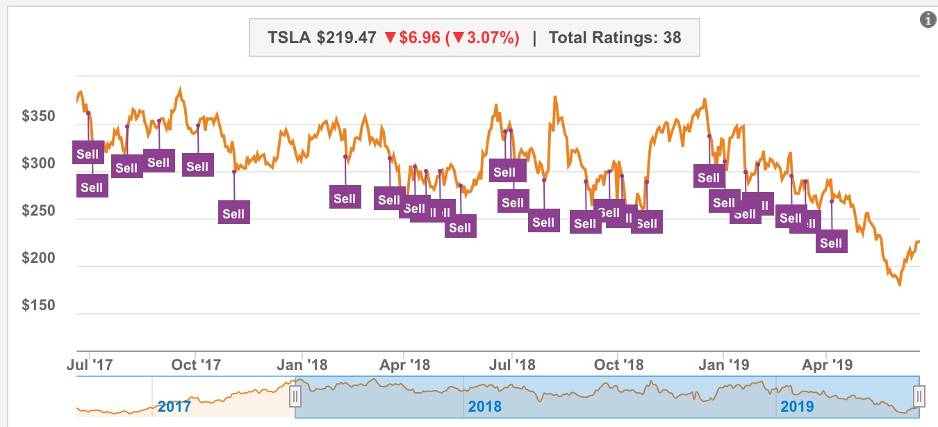Tesla (TSLA) rally gets stopped by Goldman Sachs' lack of
