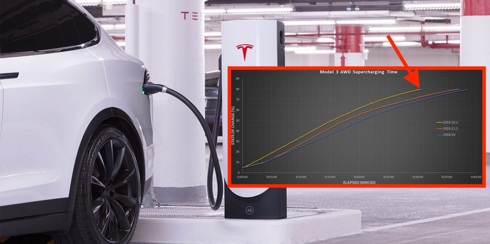 Tesla Model 3 is Supercharging 20% faster after software update, test shows