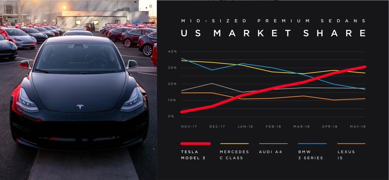 Tesla Model 3 is 'outselling all of its gas-powered equivalents combined'