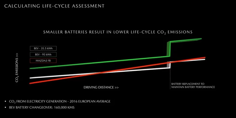 Mazda EV versus diesel, battery sizes