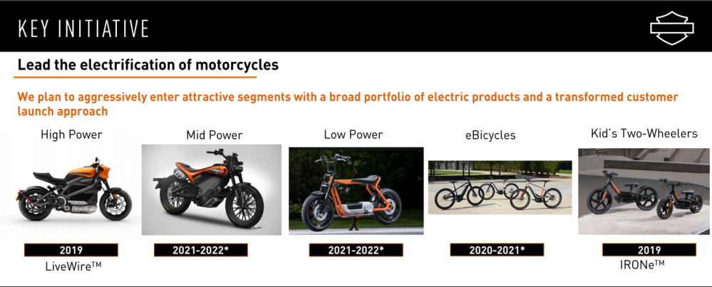 Now's the perfect time for Harley-Davidson's upcoming electric scooter [op-ed]
