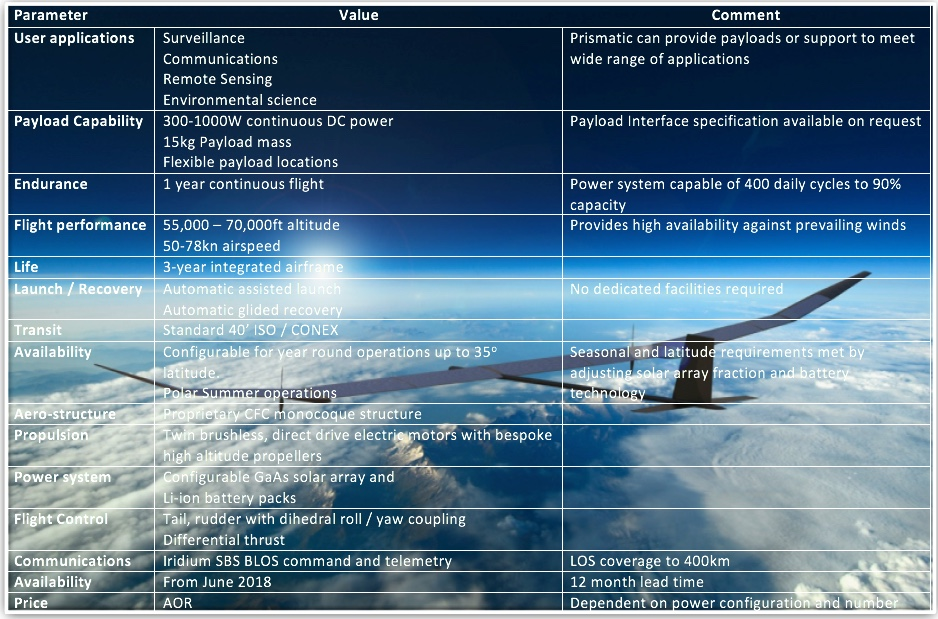 BAE & Prysmatic PHASA-35 Solar Airplane. Picture: http://prismaticltd.co.uk/products/phasa-35/
